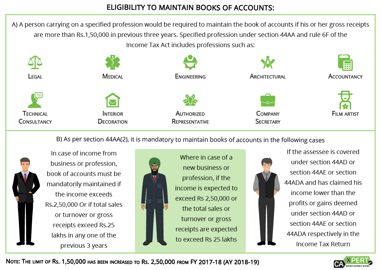 eligibility to maintain books of accounts