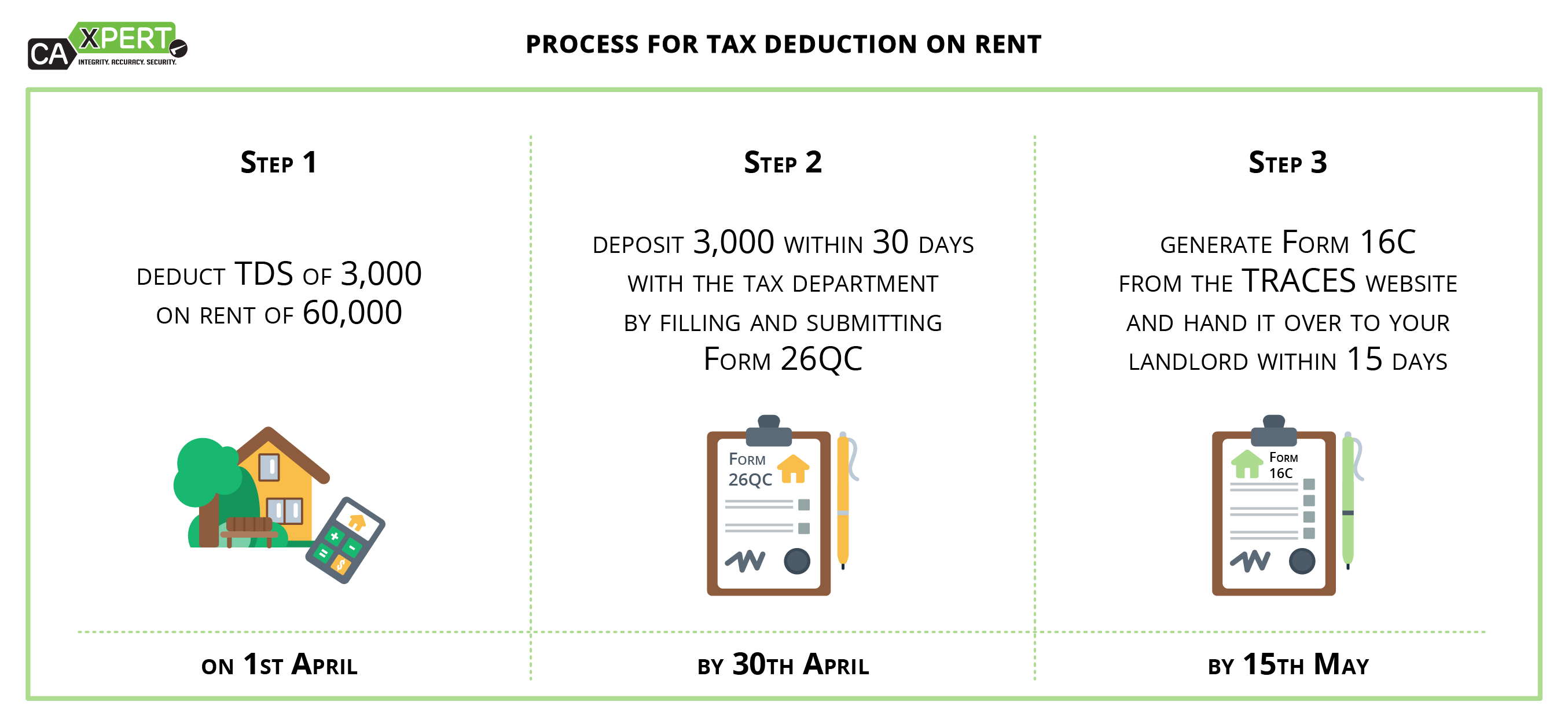 process for tax deduction on rent