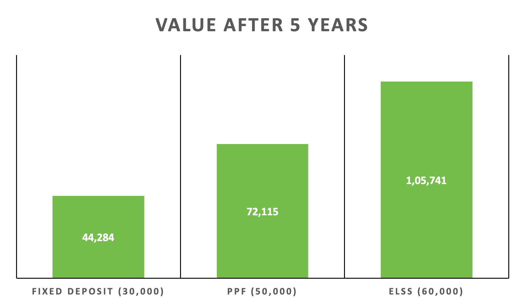 Value after 5 year
