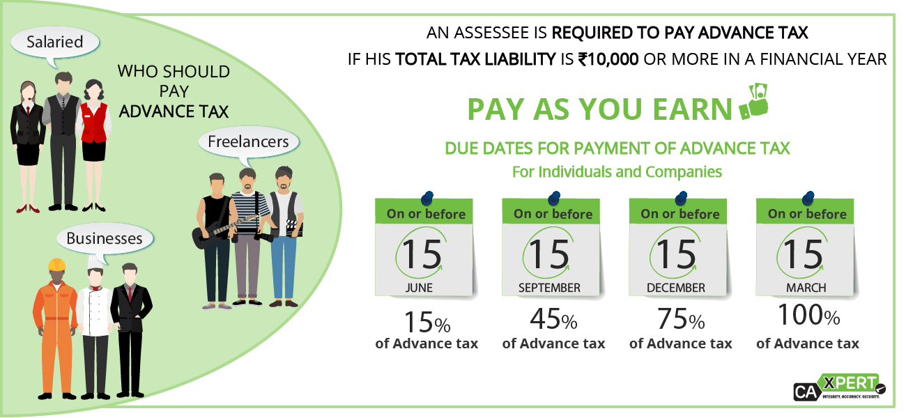 Due Dates for payment of Advance Tax