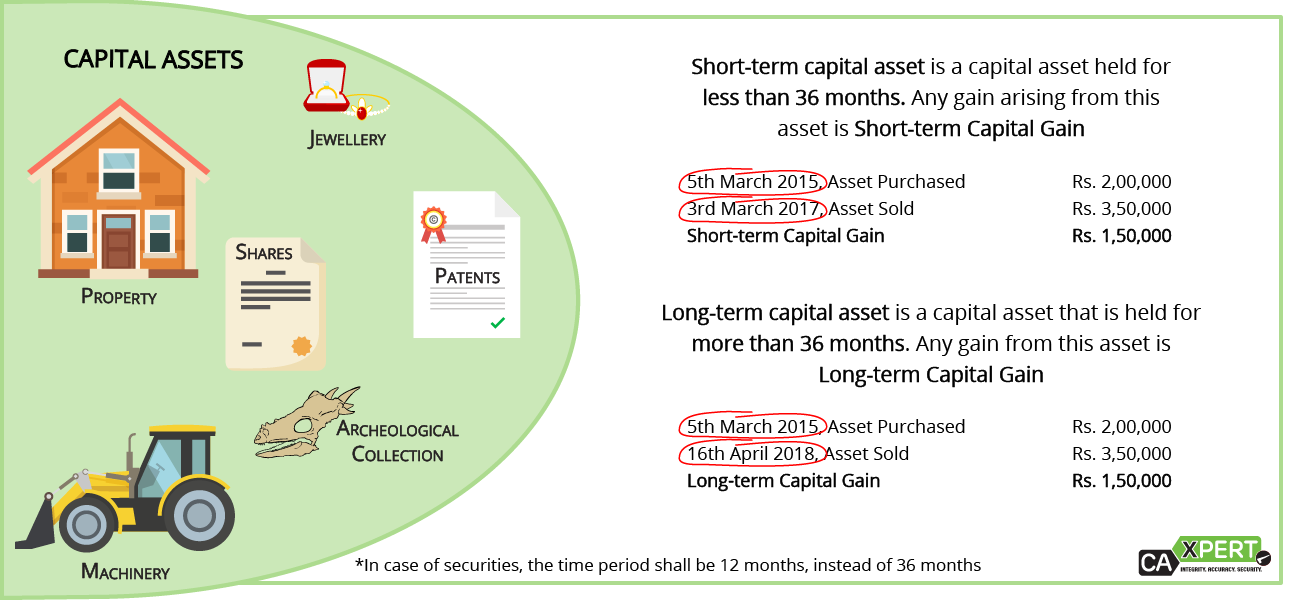 What is a Capital Asset