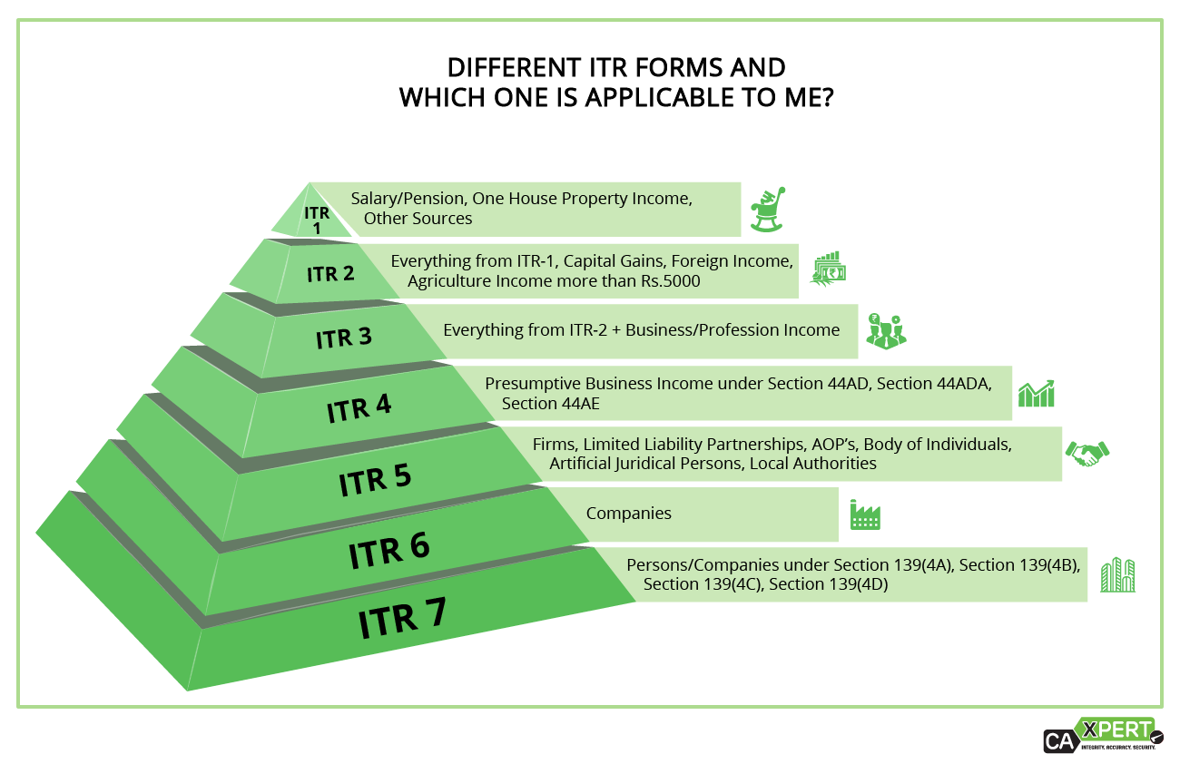 types of ITR form
